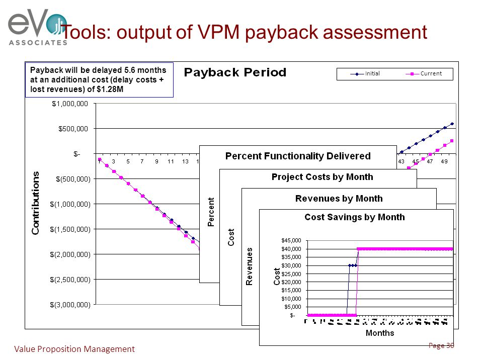 Tools: output of VPM payback assessment InitialCurrent Payback will be delayed 5.6 months at an additional cost (delay costs + lost revenues) of $1.28