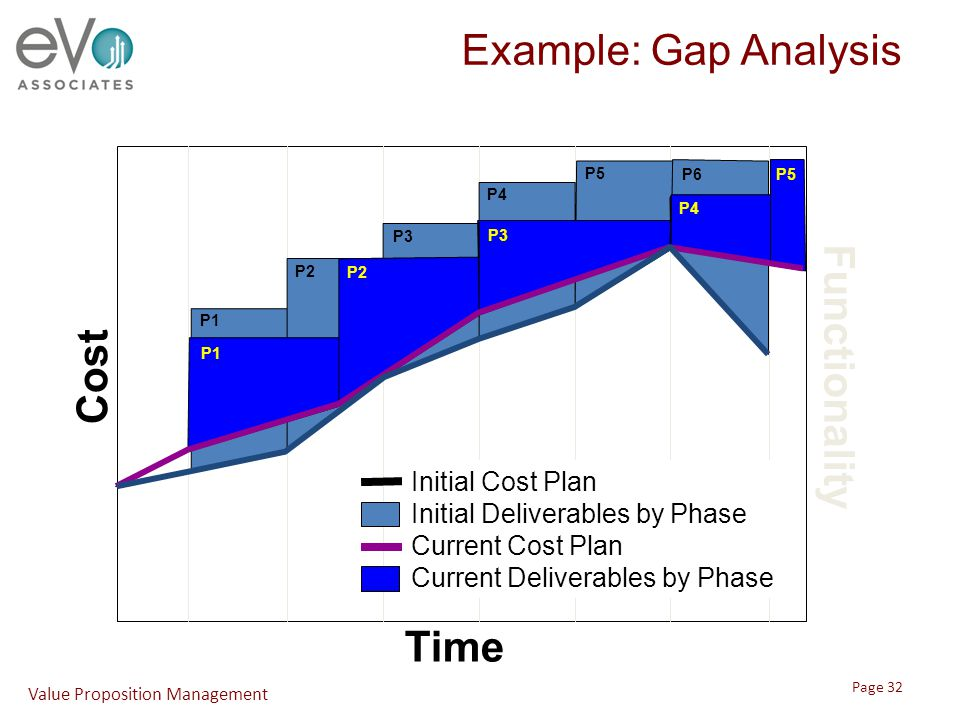 Example: Gap Analysis Time Cost Functionality P1 P2 P3 P4 P5 P6 P1 P2 P3 P4 P5 Initial Cost Plan Initial Deliverables by Phase Current Cost Plan Curre