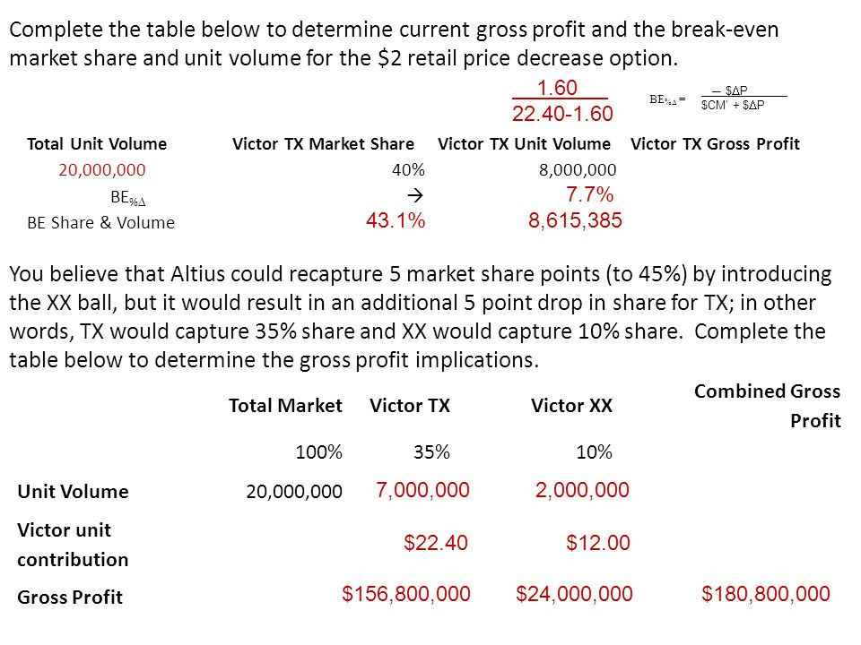 Complete the table below to determine current gross profit and the break-even market share and unit volume for the $2 retail price decrease option. To