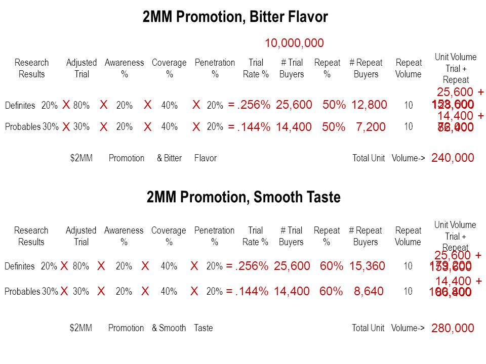 2MM Promotion, Bitter Flavor 2MM Promotion, Smooth Taste Research Results Adjusted Trial Awareness % Coverage % Penetration % Trial Rate % # Trial Buyers Repeat % # Repeat Buyers Repeat Volume Unit Volume Trial + Repeat Definites 20%80%20%40%20% 10 Probables 30%30%20%40%20% 10 $2MMPromotion& BitterFlavor Total UnitVolume-> XXXX=.256% 10,000,000 25,60050%12,800 128,000 25,600 + Research Results Adjusted Trial Awareness % Coverage % Penetration % Trial Rate % # Trial Buyers Repeat % # Repeat Buyers Repeat Volume Unit Volume Trial + Repeat Definites 20%80%20%40%20% 10 Probables 30%30%20%40%20% 10 $2MMPromotion& SmoothTaste Total UnitVolume-> XXXX=.144% 14,40050%7,200 72,000 14,400 + XXXX=.256%25,60060%15,360 153,600 25,600 + XXXX=.144%14,40060%8,640 86,400 14,400 + 153,600 86,400 240,000 280,000 179,200 100,800