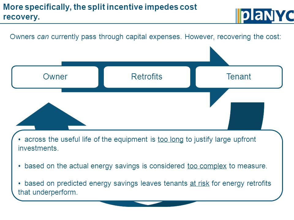 More specifically, the split incentive impedes cost recovery.
