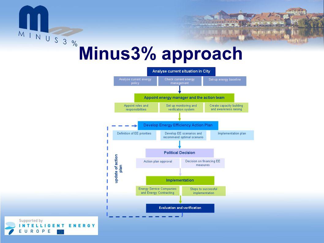 Minus3% approach