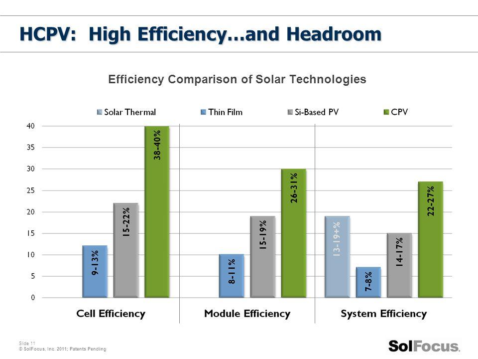 Slide 11 © SolFocus, Inc. 2011; Patents Pending HCPV: High Efficiency…and Headroom Efficiency Comparison of Solar Technologies