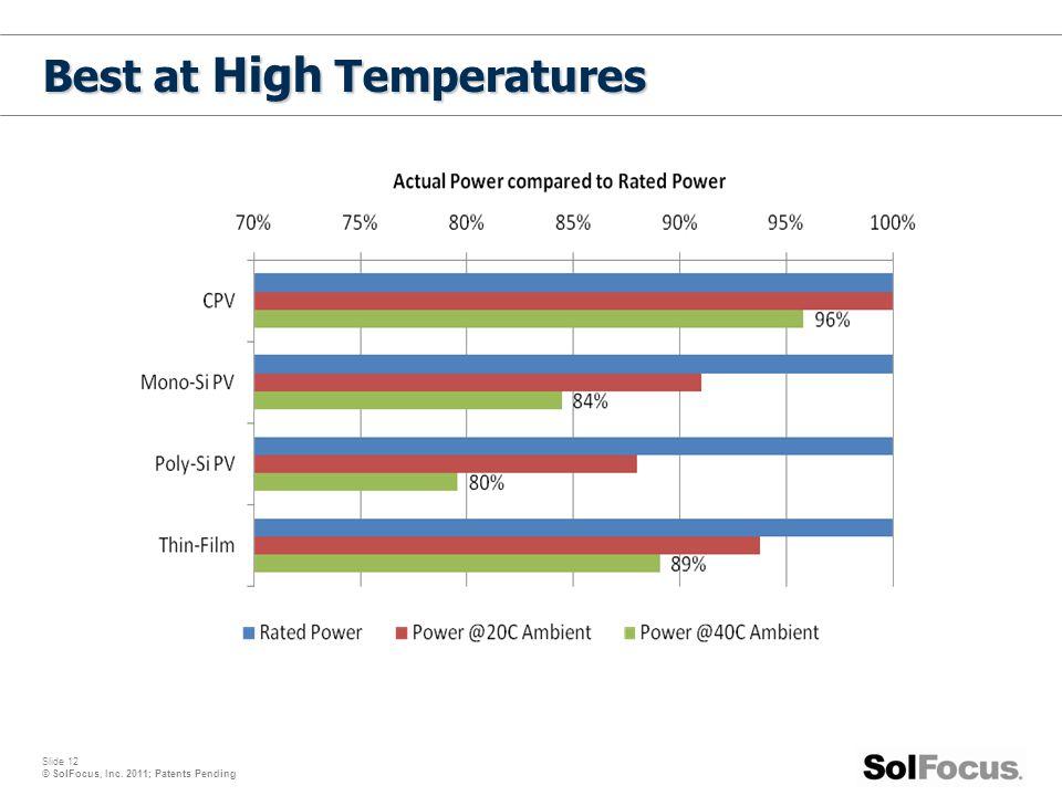 Slide 12 © SolFocus, Inc. 2011; Patents Pending Best at High Temperatures