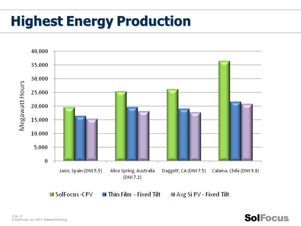 Slide 14 © SolFocus, Inc. 2011; Patents Pending Highest Energy Production