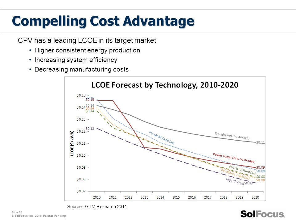Slide 15 © SolFocus, Inc. 2011; Patents Pending Compelling Cost Advantage CPV has a leading LCOE in its target market Higher consistent energy product