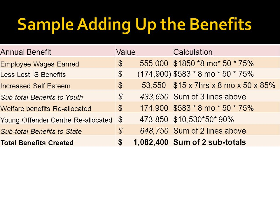 Annual BenefitValueCalculation Employee Wages Earned $ 555,000$1850 *8 mo* 50 * 75% Less Lost IS Benefits $ (174,900)$583 * 8 mo * 50 * 75% Increased
