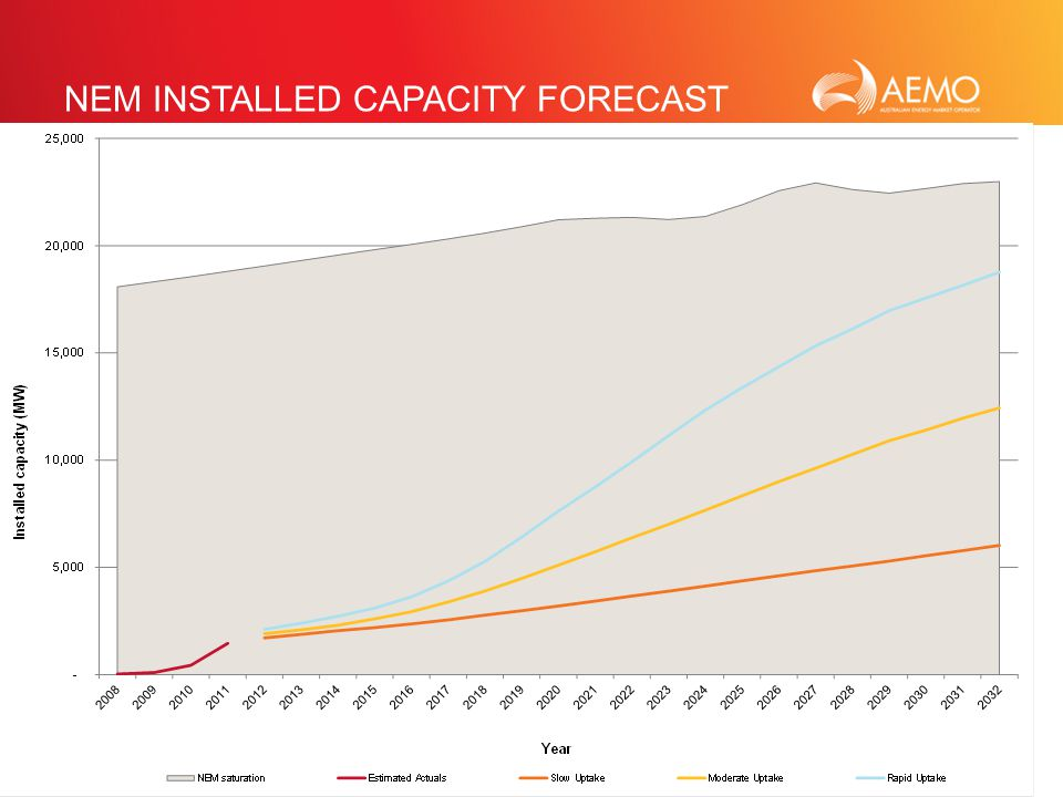 SLIDE 17 NEM INSTALLED CAPACITY FORECAST