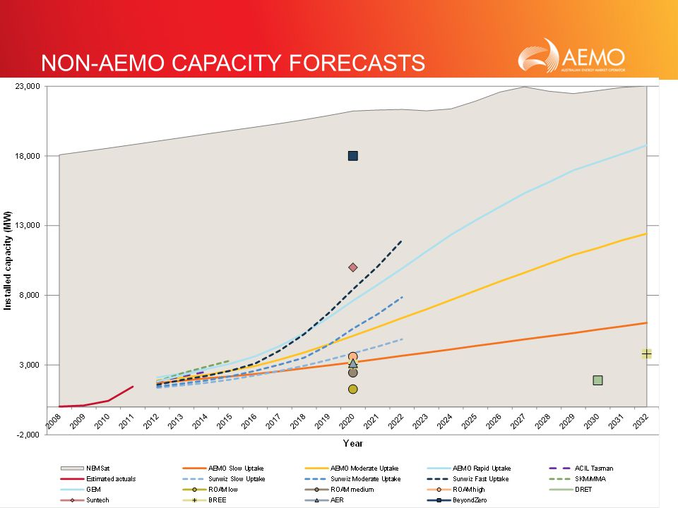 SLIDE 18 NON-AEMO CAPACITY FORECASTS