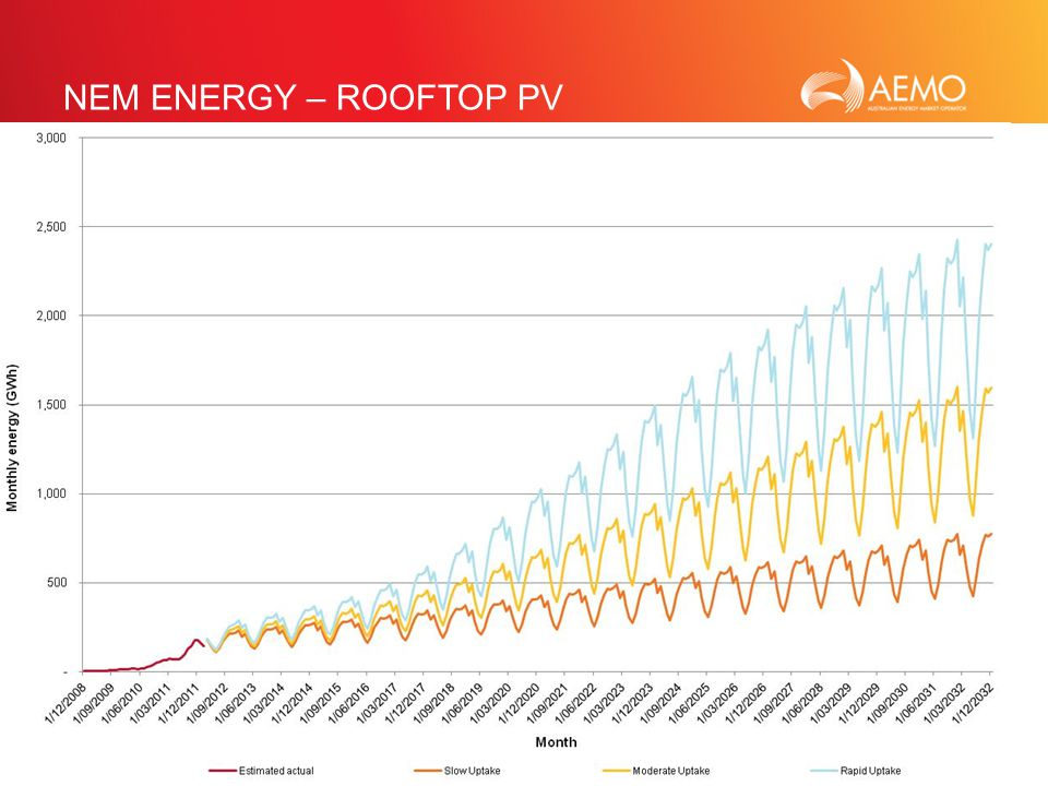 SLIDE 20 NEM ENERGY – ROOFTOP PV