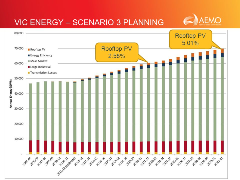 SLIDE 22 VIC ENERGY – SCENARIO 3 PLANNING Rooftop PV 2.58% Rooftop PV 5.01%