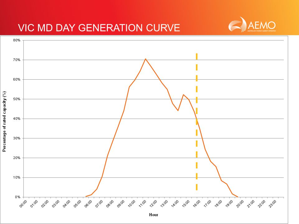 SLIDE 23 VIC MD DAY GENERATION CURVE