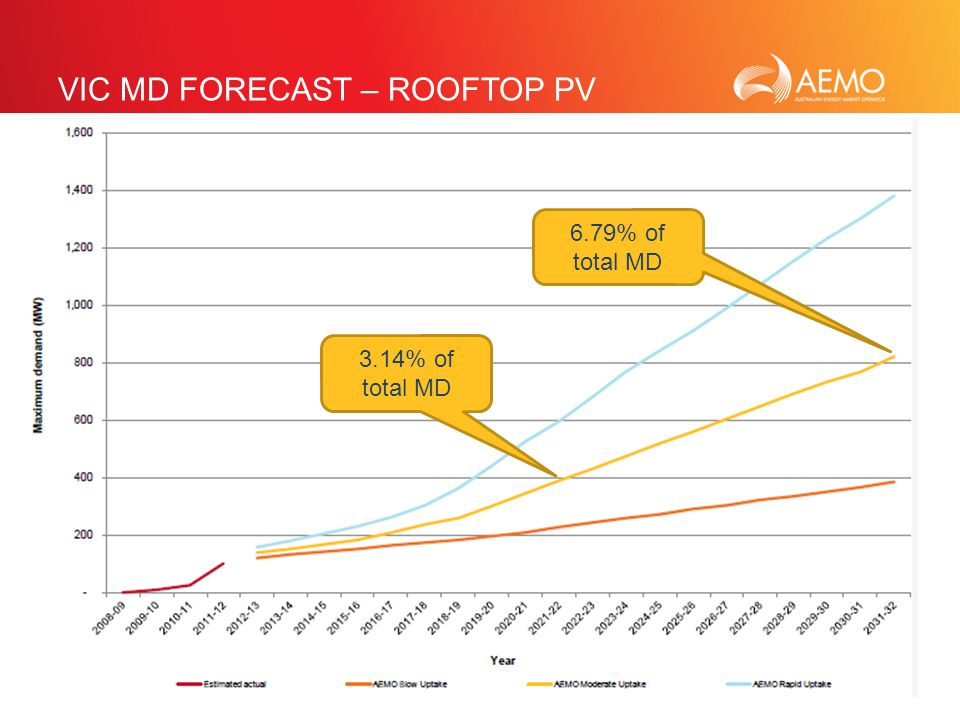 SLIDE 24 VIC MD FORECAST – ROOFTOP PV 3.14% of total MD 6.79% of total MD
