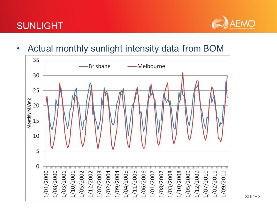 SLIDE 8 SUNLIGHT Actual monthly sunlight intensity data from BOM