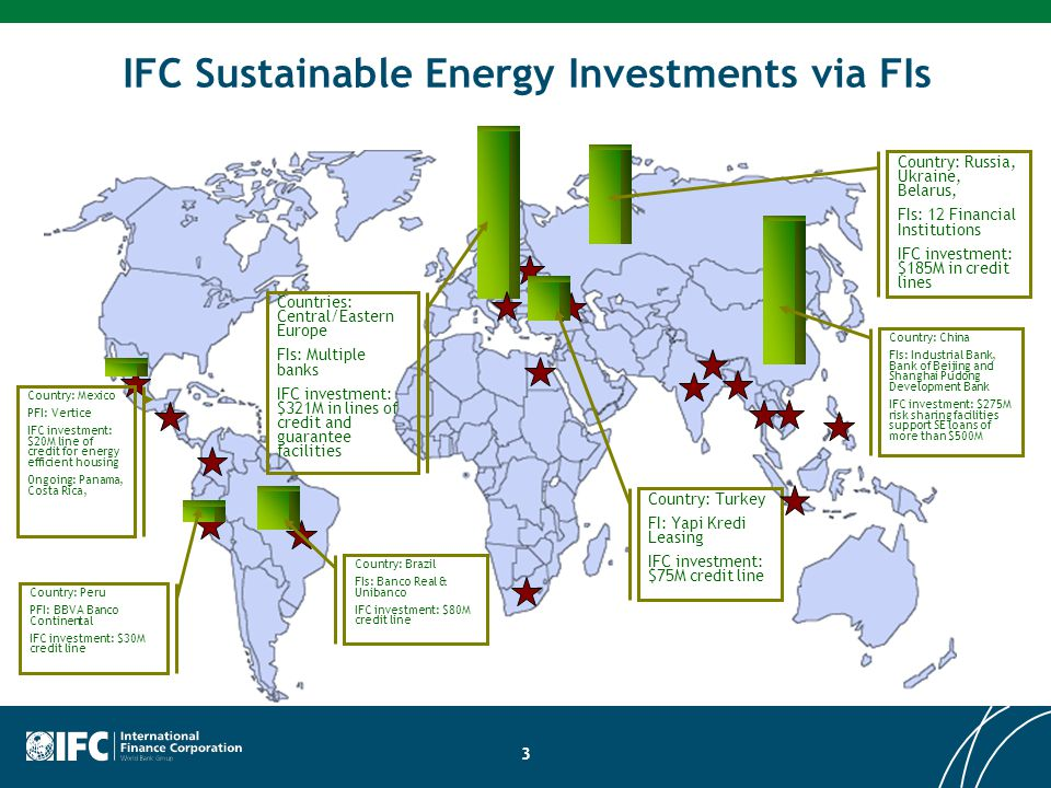 IFC Sustainable Energy Investments via FIs 3 Country: Peru PFI: BBVA Banco Continental IFC investment: $30M credit line Countries: Central/Eastern Europe FIs: Multiple banks IFC investment: $321M in lines of credit and guarantee facilities Country: China FIs: Industrial Bank, Bank of Beijing and Shanghai Pudong Development Bank IFC investment: $275M risk sharing facilities support SE loans of more than $500M Country: Turkey FI: Yapi Kredi Leasing IFC investment: $75M credit line Country: Mexico PFI: Vertice IFC investment: $20M line of credit for energy efficient housing Ongoing: Panama, Costa Rica, Country: Brazil FIs: Banco Real & Unibanco IFC investment: $80M credit line Country: Russia, Ukraine, Belarus, FIs: 12 Financial Institutions IFC investment: $185M in credit lines