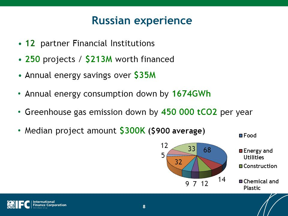12 partner Financial Institutions 250 projects / $213M worth financed Annual energy savings over $35M Annual energy consumption down by 1674GWh Greenhouse gas emission down by 450 000 tСО2 per year Median project amount $300K ($900 average) 8 Russian experience