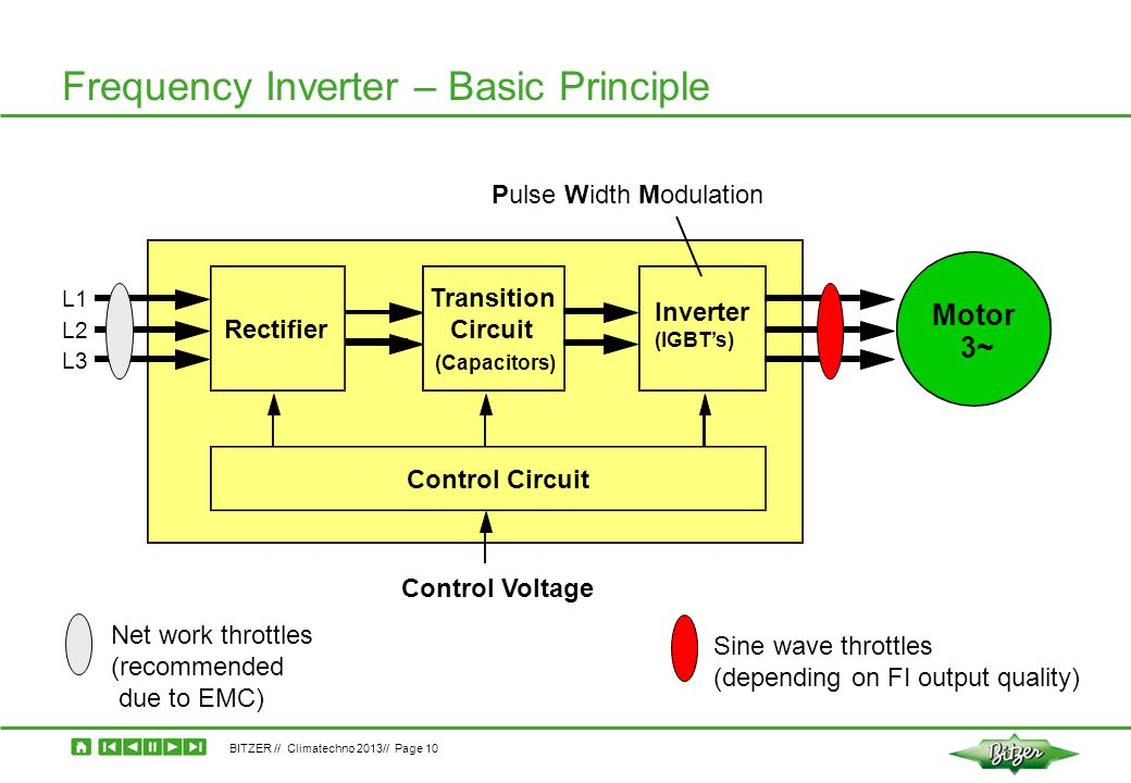 BITZER // Climatechno 2013// Page 10 Frequency Inverter – Basic Principle Rectifier Transition Circuit Inverter (IGBT's) Control Circuit Motor 3~ Cont
