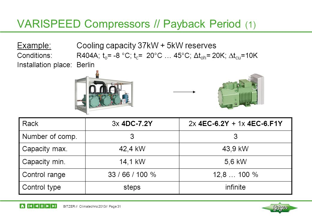 BITZER // Climatechno 2013// Page 31 VARISPEED Compressors // Payback Period (1) Example: Cooling capacity 37kW + 5kW reserves Conditions: R404A; t o