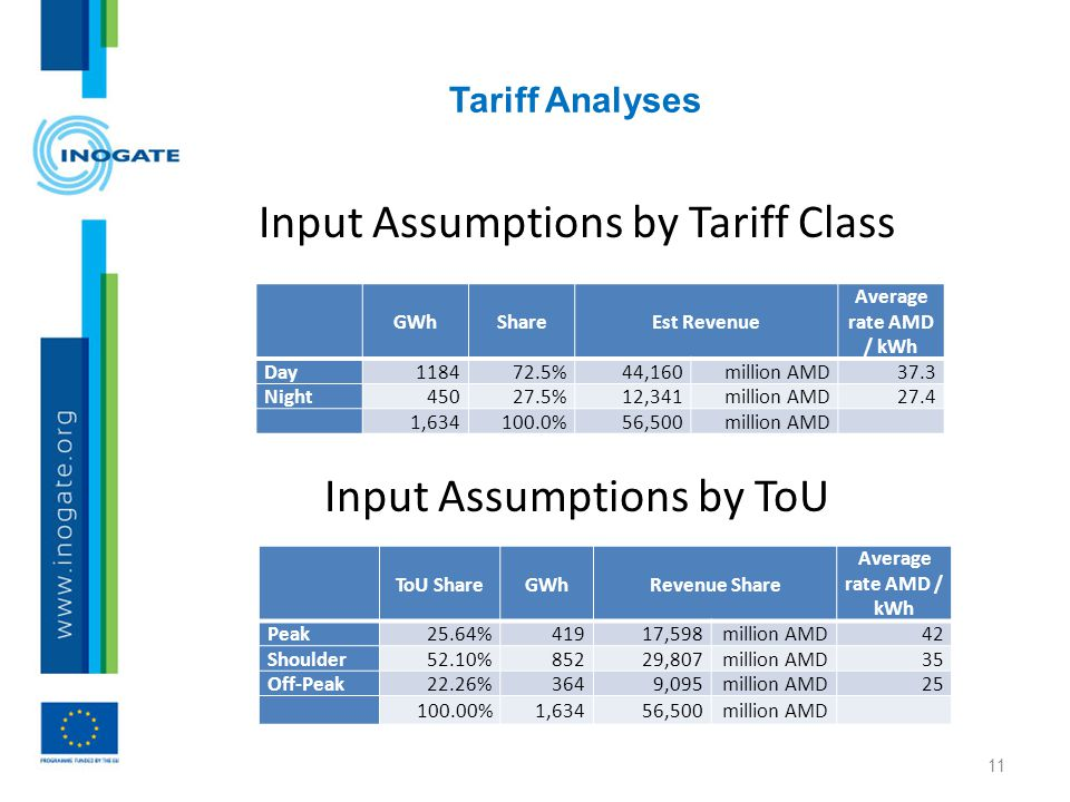 Tariff Analyses 11 Input Assumptions by Tariff Class Input Assumptions by ToU GWhShareEst Revenue Average rate AMD / kWh Day118472.5% 44,160million AMD37.3 Night45027.5% 12,341million AMD27.4 1,634100.0% 56,500million AMD ToU ShareGWhRevenue Share Average rate AMD / kWh Peak25.64%41917,598million AMD42 Shoulder52.10%85229,807million AMD35 Off-Peak22.26%3649,095million AMD25 100.00%1,63456,500million AMD