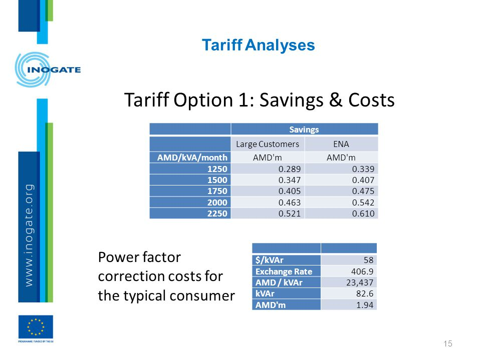 Tariff Analyses 15 Tariff Option 1: Savings & Costs Savings Large CustomersENA AMD/kVA/month AMD m 12500.2890.339 15000.3470.407 17500.4050.475 20000.4630.542 22500.5210.610 $/kVAr58 Exchange Rate406.9 AMD / kVAr23,437 kVAr82.6 AMD m1.94 Power factor correction costs for the typical consumer