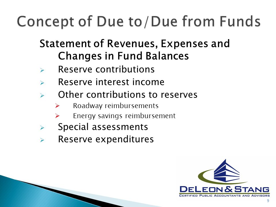 Statement of Revenues, Expenses and Changes in Fund Balances  Reserve contributions  Reserve interest income  Other contributions to reserves  Roa