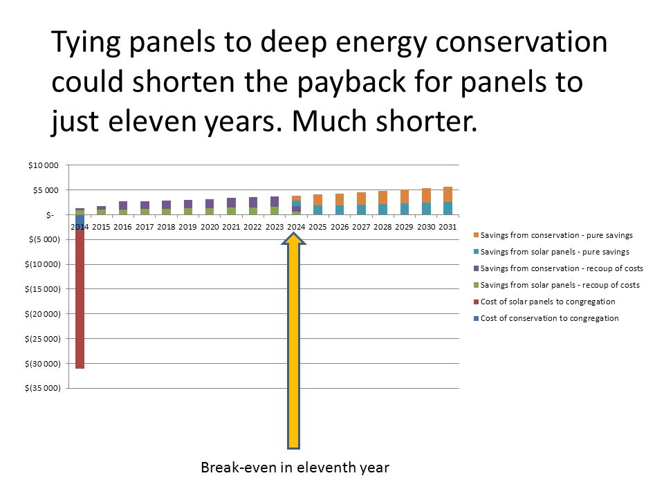 Tying panels to deep energy conservation could shorten the payback for panels to just eleven years.