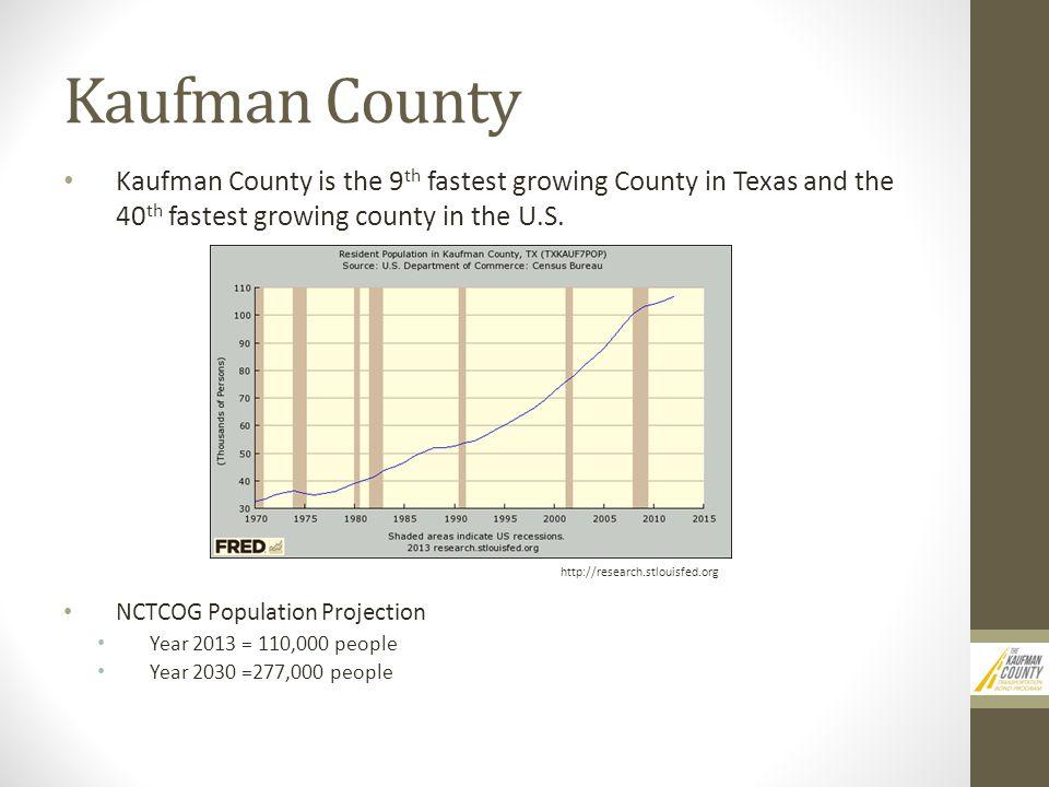 Kaufman County Kaufman County is the 9 th fastest growing County in Texas and the 40 th fastest growing county in the U.S.