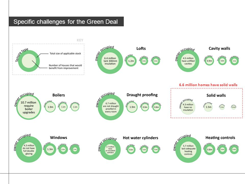 Specific challenges for the Green Deal 6.6 million homes have solid walls KEY
