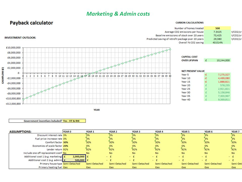 Marketing & Admin costs