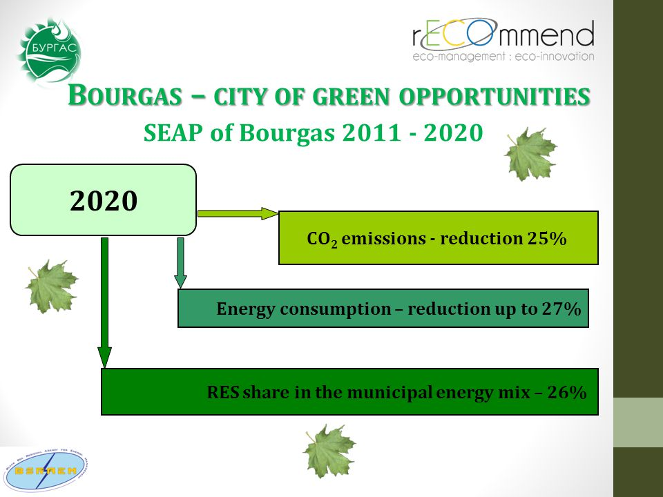 B OURGAS – CITY OF GREEN OPPORTUNITIES СО 2 emissions - reduction 25% Energy consumption – reduction up to 27% 2020 RES share in the municipal energy mix – 26% SEAP of Bourgas 2011 - 2020