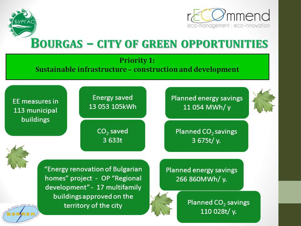 B OURGAS – CITY OF GREEN OPPORTUNITIES Priority 1: Sustainable infrastructure – construction and development EE measures in 113 municipal buildings Energy saved 13 053 105kWh Planned energy savings 11 054 MWh/ y CO 2 saved 3 633t Planned CO 2 savings 3 675t/ y.