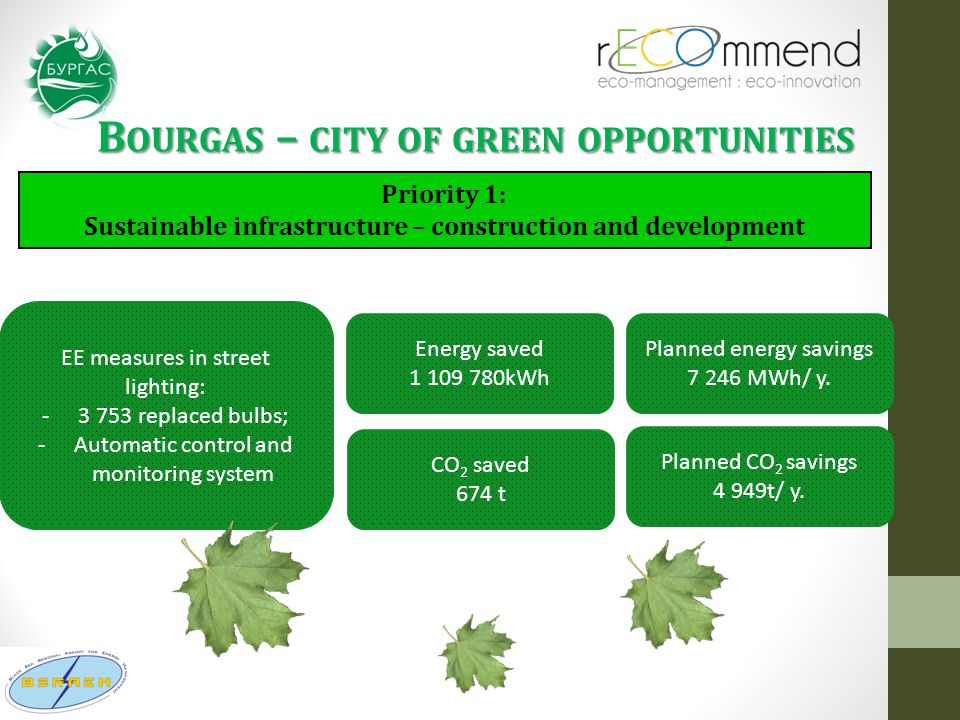 B OURGAS – CITY OF GREEN OPPORTUNITIES Priority 1: Sustainable infrastructure – construction and development EE measures in street lighting: -3 753 replaced bulbs; -Automatic control and monitoring system Energy saved 1 109 780kWh Planned energy savings 7 246 MWh/ y.