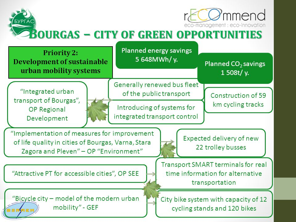 """B OURGAS – CITY OF GREEN OPPORTUNITIES Priority 2: Development of sustainable urban mobility systems """"Integrated urban transport of Bourgas"""", OP Regio"""