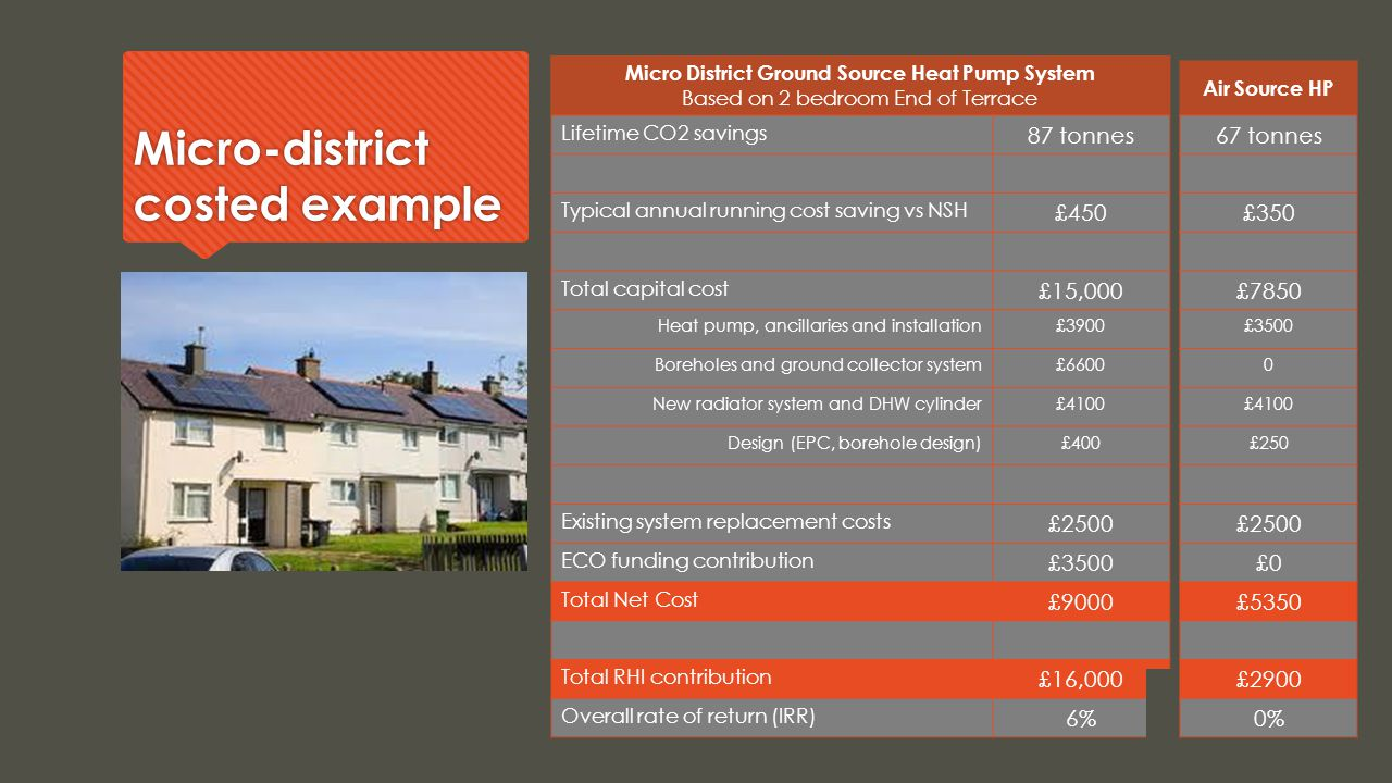 Micro-district costed example Micro District Ground Source Heat Pump System Based on 2 bedroom End of Terrace Lifetime CO2 savings 87 tonnes Typical annual running cost saving vs NSH £450 Total capital cost £15,000 Heat pump, ancillaries and installation£3900 Boreholes and ground collector system£6600 New radiator system and DHW cylinder£4100 Design (EPC, borehole design)£400 Existing system replacement costs £2500 ECO funding contribution £3500 Total Net Cost £9000 Total RHI contribution £16,000 Overall rate of return (IRR) 6% Air Source HP 67 tonnes £350 £7850 £3500 0 £4100 £250 £2500 £0 £5350 £2900 0%