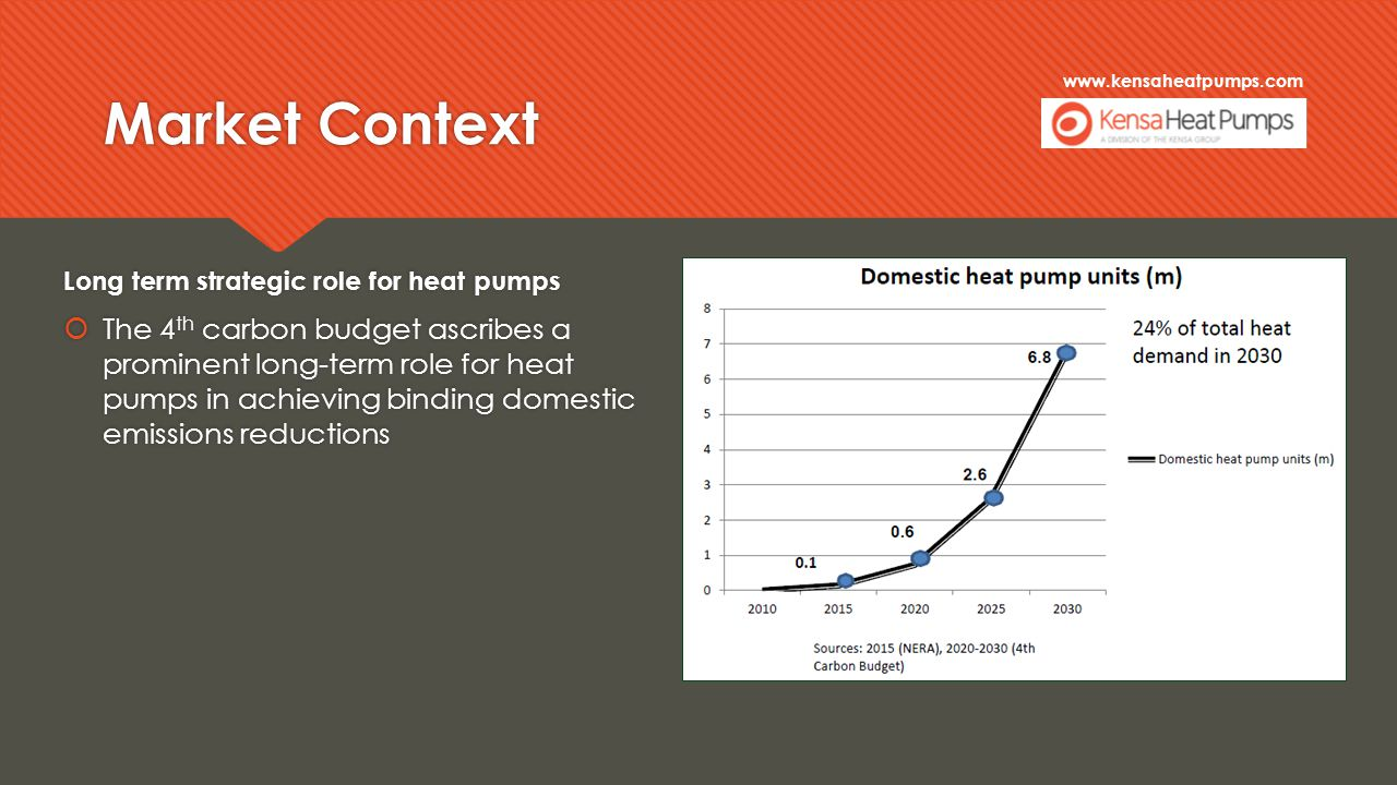 www.kensaheatpumps.com Market Context Long term strategic role for heat pumps  The 4 th carbon budget ascribes a prominent long-term role for heat pumps in achieving binding domestic emissions reductions Long term strategic role for heat pumps  The 4 th carbon budget ascribes a prominent long-term role for heat pumps in achieving binding domestic emissions reductions