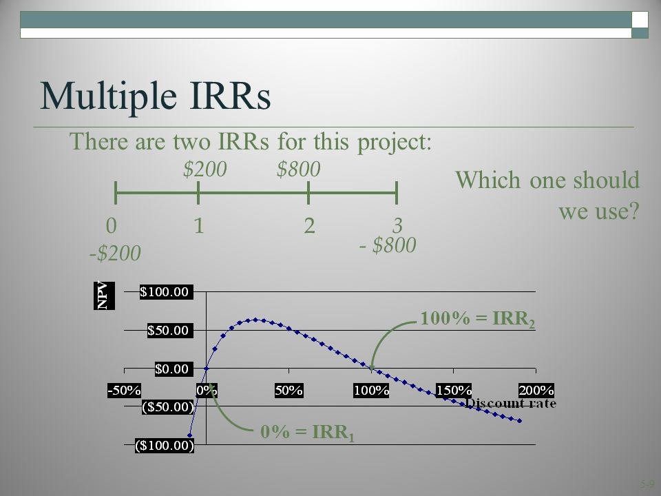 5-9 Multiple IRRs There are two IRRs for this project: 0 1 2 3 $200 $800 -$200 - $800 100% = IRR 2 0% = IRR 1 Which one should we use?