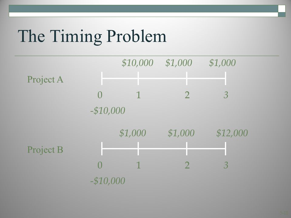 5-11 The Timing Problem 0 1 2 3 $10,000 $1,000$1,000 -$10,000 Project A 0 1 2 3 $1,000 $1,000 $12,000 -$10,000 Project B