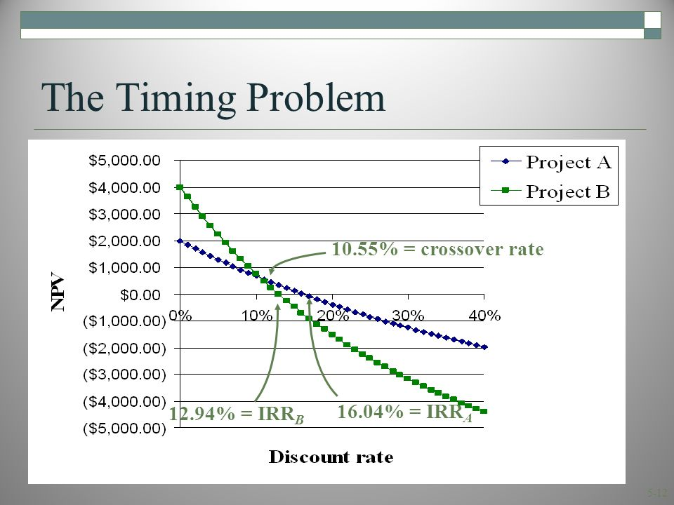 5-12 The Timing Problem 10.55% = crossover rate 16.04% = IRR A 12.94% = IRR B