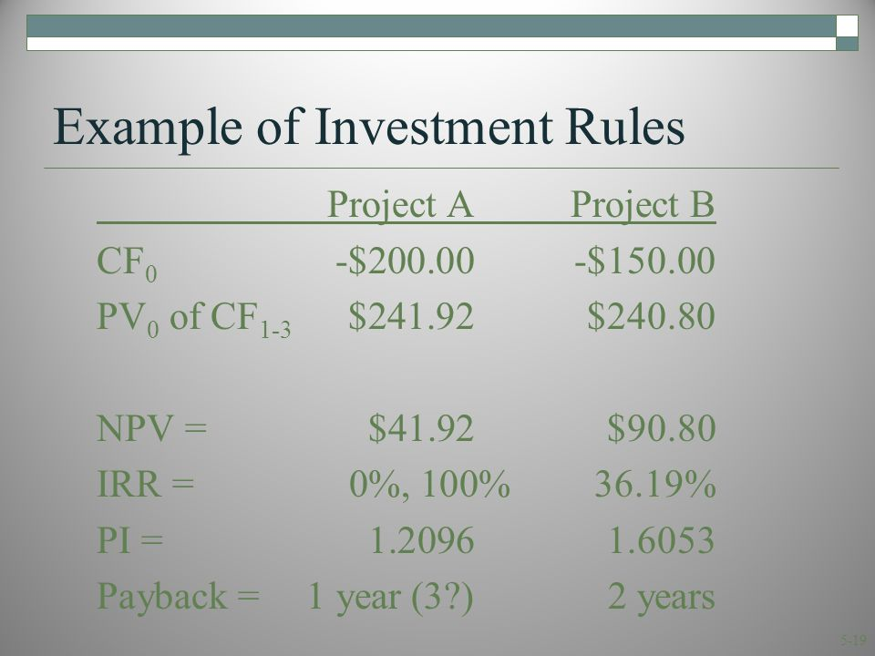 5-19 Example of Investment Rules Project AProject B CF 0 -$200.00-$150.00 PV 0 of CF 1-3 $241.92$240.80 NPV =$41.92$90.80 IRR = 0%, 100% 36.19% PI =1.20961.6053 Payback =1 year (3 )2 years