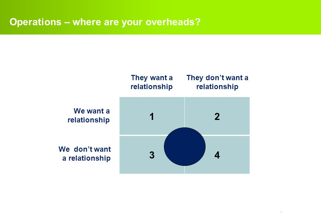 confidential. Operations – where are your overheads? 12 34 We want a relationship We don't want a relationship They want a relationship They don't wan