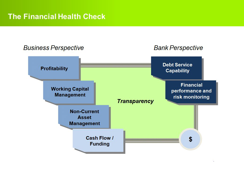 confidential. The Financial Health Check
