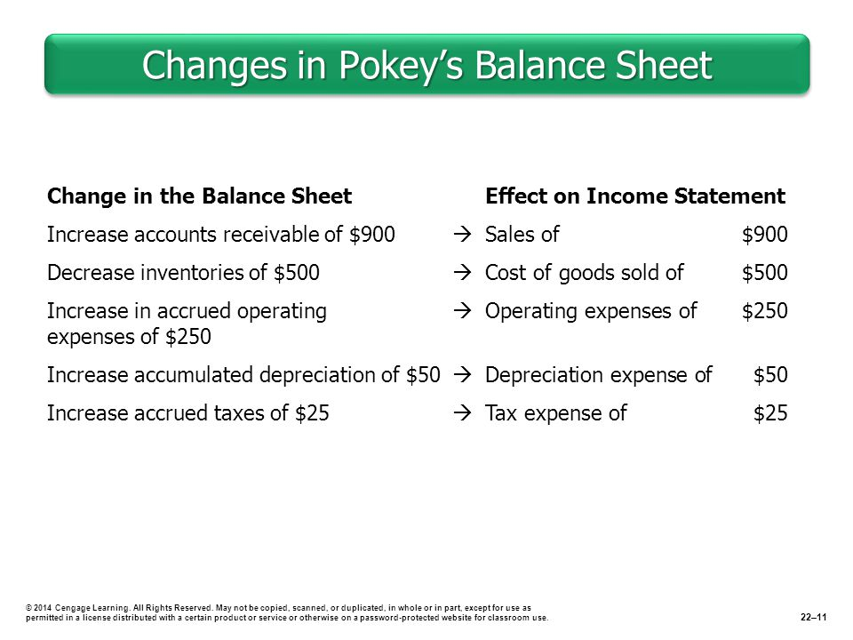 Changes in Pokey's Balance Sheet © 2014 Cengage Learning.