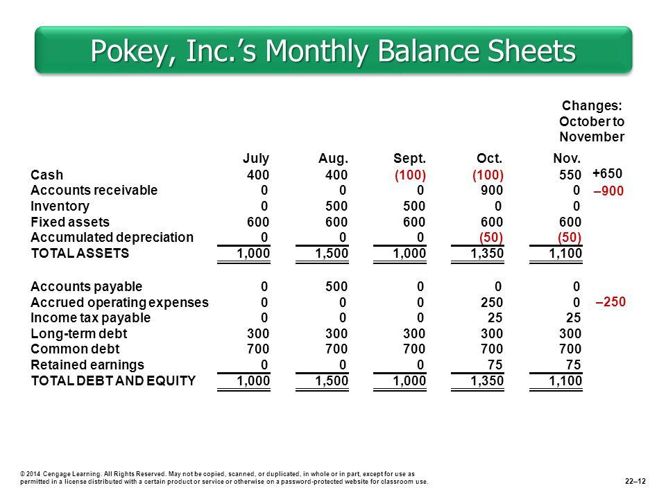 Pokey, Inc.'s Monthly Balance Sheets © 2014 Cengage Learning.