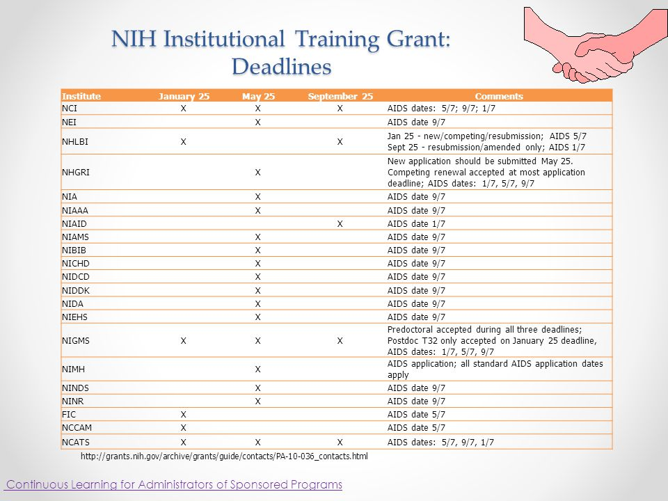 NIH Institutional Training Grant: Deadlines InstituteJanuary 25May 25September 25Comments NCIXXXAIDS dates: 5/7; 9/7; 1/7 NEIXAIDS date 9/7 NHLBIXX Jan 25 - new/competing/resubmission; AIDS 5/7 Sept 25 - resubmission/amended only; AIDS 1/7 NHGRIX New application should be submitted May 25.