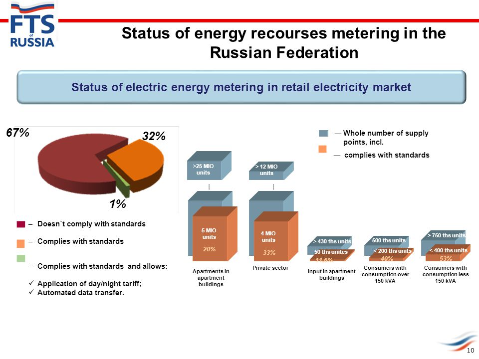 Status of electric energy metering in retail electricity market 32% 67% –Doesn`t comply with standards –Complies with standards ―Whole number of suppl