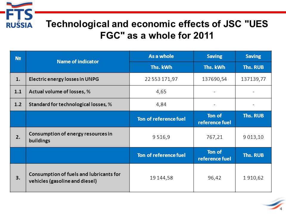 Technological and economic effects of JSC UES FGC as a whole for 2011 № Name of indicator As a wholeSaving Ths.