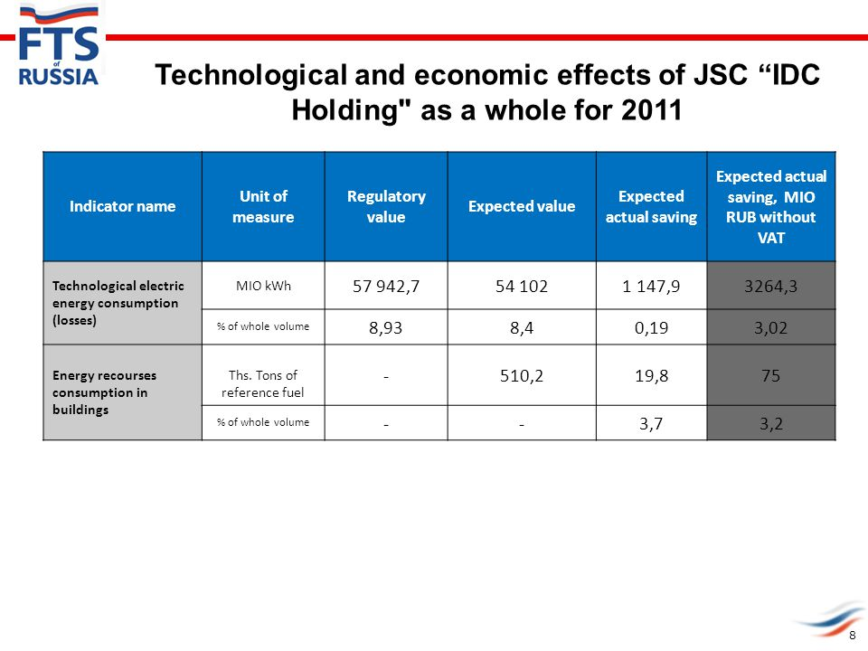 Technological and economic effects of JSC IDC Holding as a whole for 2011 Indicator name Unit of measure Regulatory value Expected value Expected actual saving Expected actual saving, MIO RUB without VAT Technological electric energy consumption (losses) MIO kWh 57 942,754 1021 147,93264,3 % of whole volume 8,938,40,193,02 Energy recourses consumption in buildings Ths.