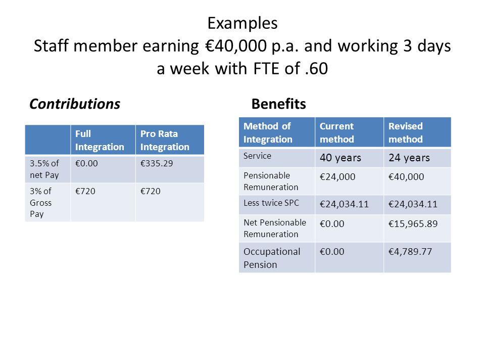 Examples Staff member earning €40,000 p.a. and working 3 days a week with FTE of.60 ContributionsBenefits Full Integration Pro Rata Integration 3.5% o