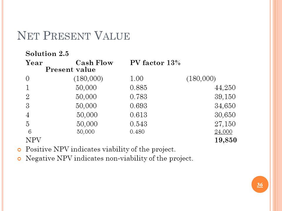 N ET P RESENT V ALUE Solution 2.5 Year Cash FlowPV factor 13% Present value 0(180,000)1.00(180,000) 1 50,0000.88544,250 2 50,0000.78339,150 3 50,0000.69334,650 4 50,0000.61330,650 5 50,0000.54327,150 6 50,0000.48024,000 NPV 19,850 Positive NPV indicates viability of the project.