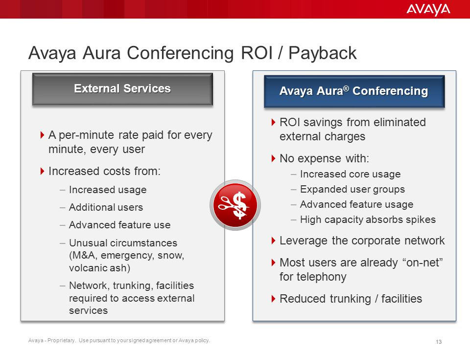 Avaya - Proprietary. Use pursuant to your signed agreement or Avaya policy. 13 Avaya Aura Conferencing ROI / Payback  A per-minute rate paid for ever